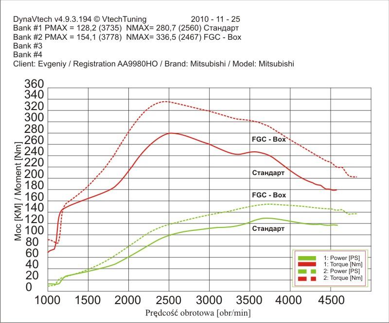 Результат проведенного чип-тюнинга в виде схемы