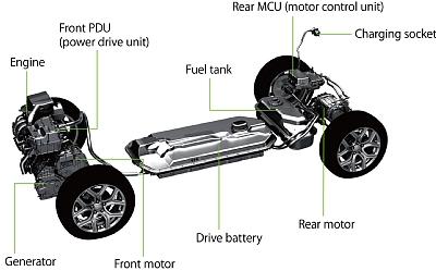 Автомобили с системой PHEV