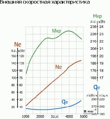 Схема снижения расхода топлива