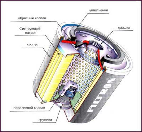 Масляный фильтр мицубиси лансер 9 и его строение