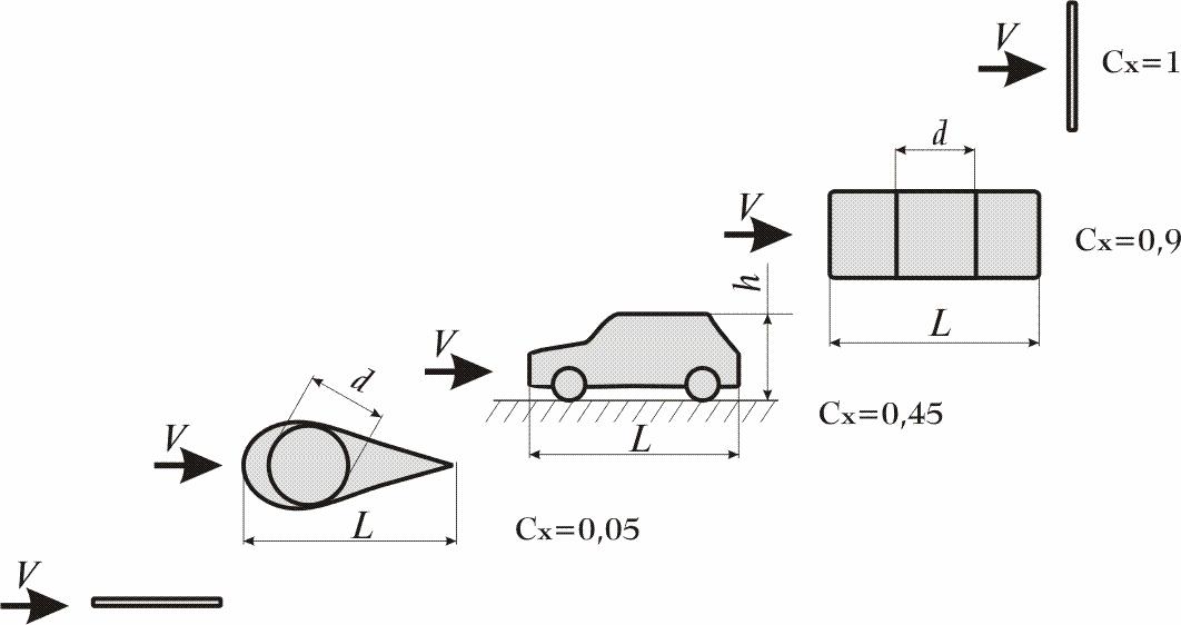 Показатель аэродинамического сопротивления