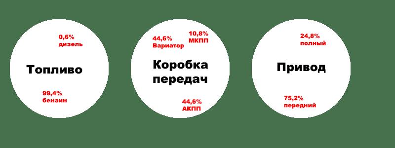 Процентное соотношение выбора на рынке РФ