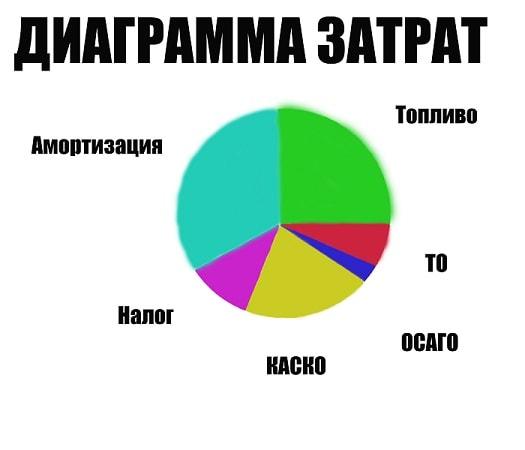 Диаграмма затрат