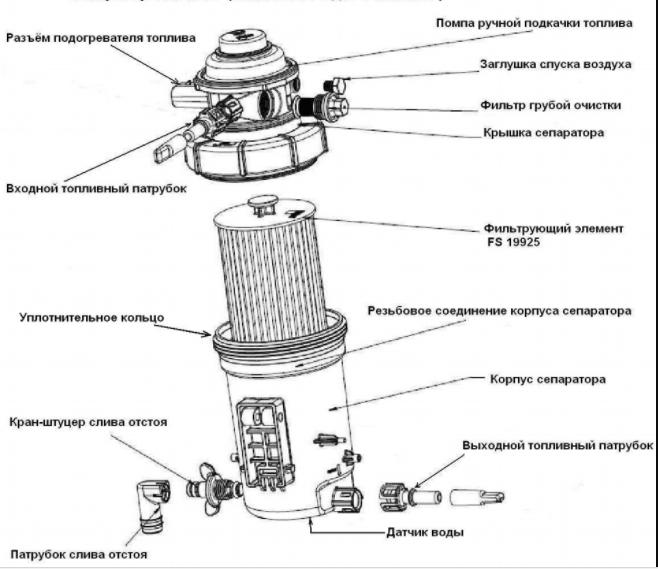 Конструктивная схема фильтра дизеля