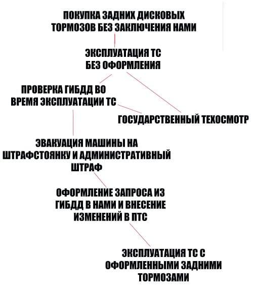 Оформление ЗД по ПДД