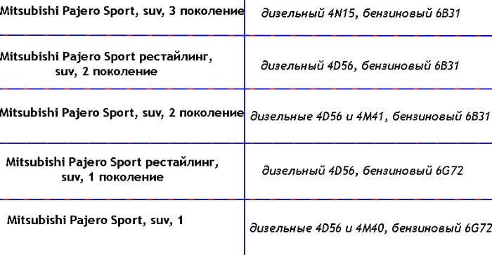 Обобщённая таблица двигателей Монтеро