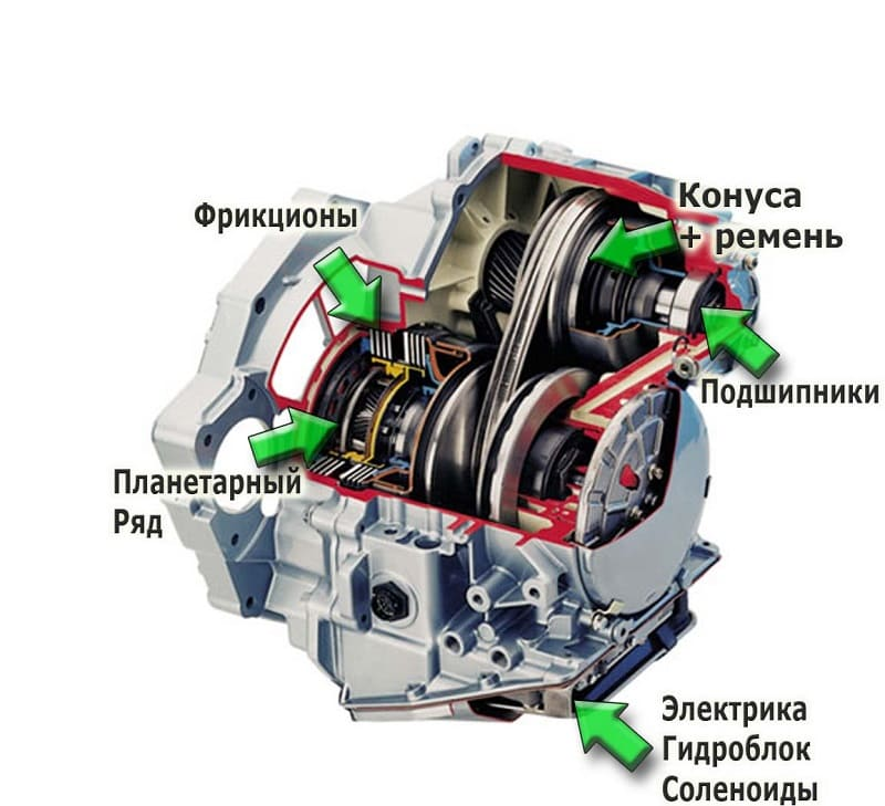 Схема CVT
