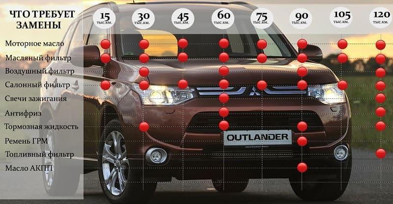 Регламент Outlander