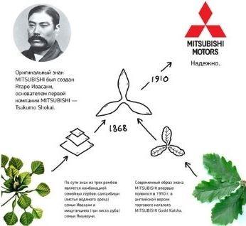 Знак Митсубиси – фото, история создания марки